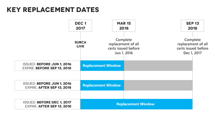 replacement dates symantec